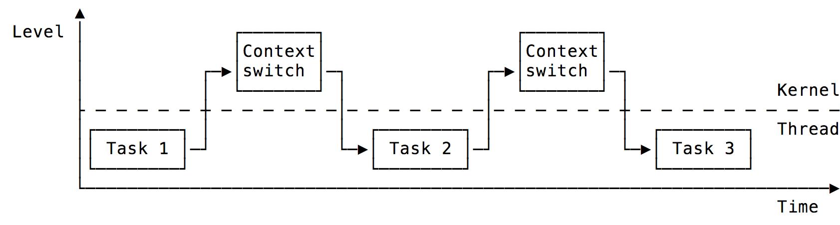 Context Switch on the ARM Cortex-M0 - Adam Heinrich